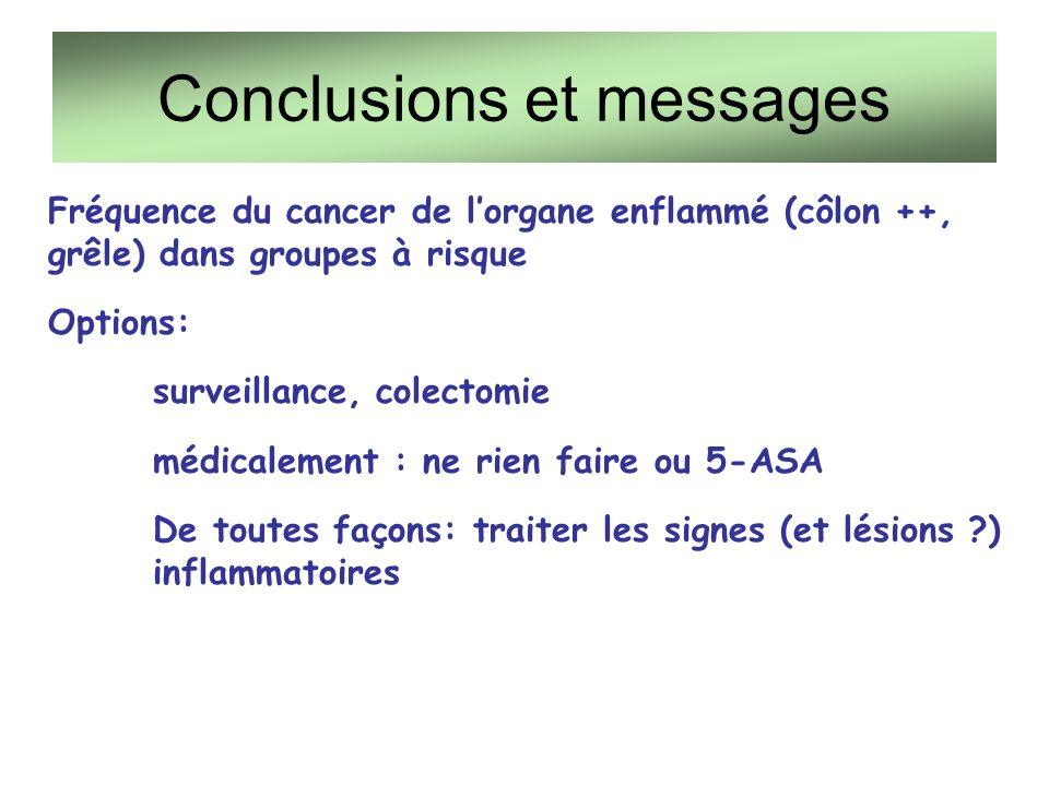 Conclusions et messages Fréquence du cancer de lorgane enflammé (côlon ++, grêle) dans groupes à risque Options: surveillance, colectomie médicalement : ne rien faire ou 5-ASA De toutes façons: traiter les signes (et lésions ?) inflammatoires
