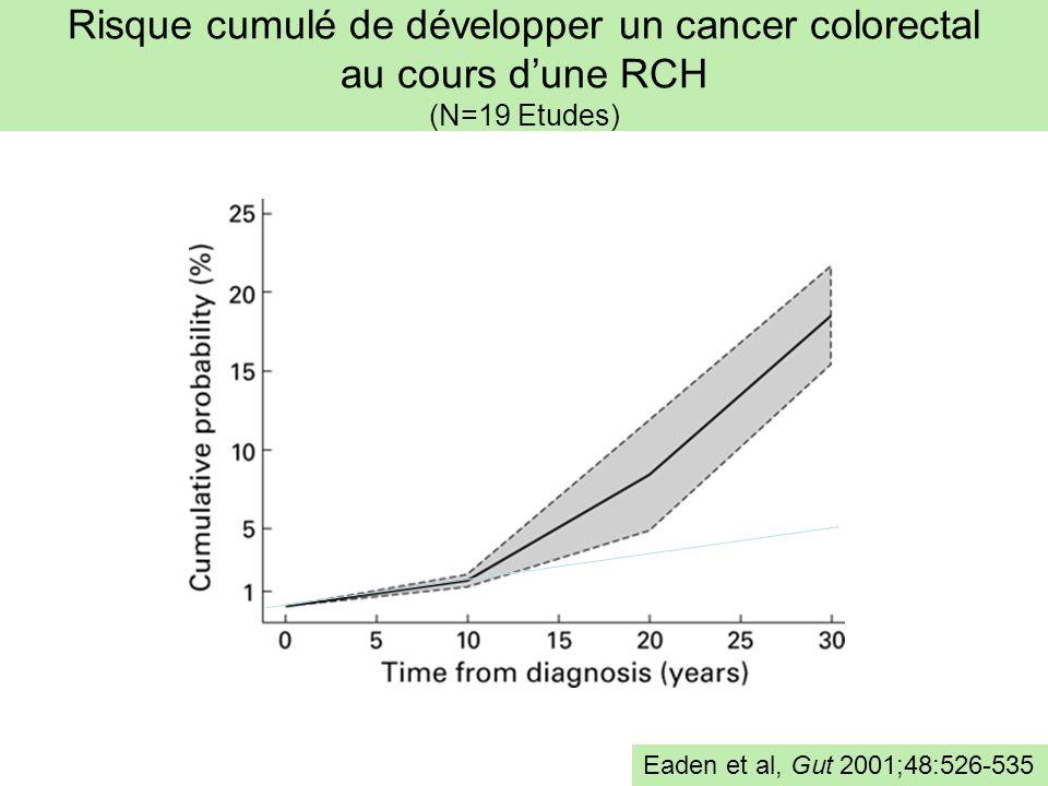 Risque cumulé de développer un cancer colorectal au cours dune RCH (N=19 Etudes) Eaden et al, Gut 2001;48:526-535