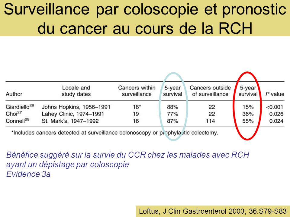 Surveillance par coloscopie et pronostic du cancer au cours de la RCH Loftus, J Clin Gastroenterol 2003; 36:S79-S83 Bénéfice suggéré sur la survie du CCR chez les malades avec RCH ayant un dépistage par coloscopie Evidence 3a