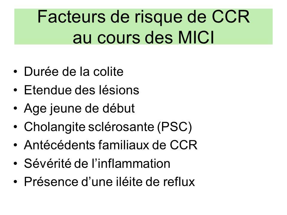 Facteurs de risque de CCR au cours des MICI Durée de la colite Etendue des lésions Age jeune de début Cholangite sclérosante (PSC) Antécédents familiaux de CCR Sévérité de linflammation Présence dune iléite de reflux