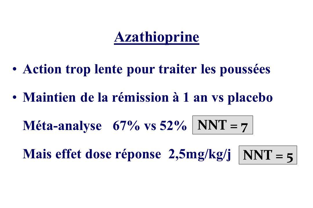 Azathioprine Action trop lente pour traiter les poussées Maintien de la rémission à 1 an vs placebo Méta-analyse 67% vs 52% Mais effet dose réponse 2,