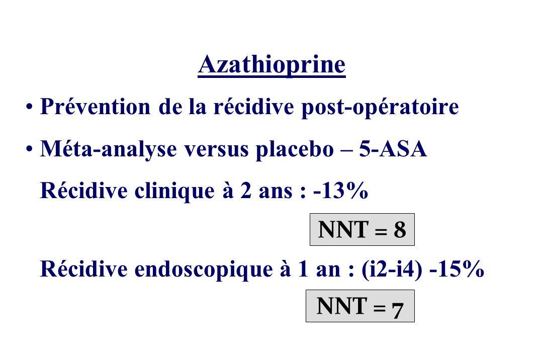 Azathioprine Prévention de la récidive post-opératoire Méta-analyse versus placebo – 5-ASA Récidive clinique à 2 ans : -13% Récidive endoscopique à 1