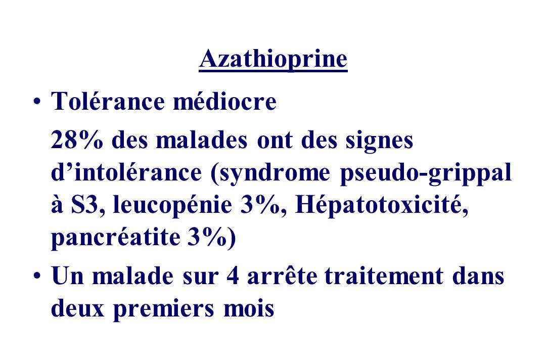 Azathioprine Tolérance médiocre 28% des malades ont des signes dintolérance (syndrome pseudo-grippal à S3, leucopénie 3%, Hépatotoxicité, pancréatite