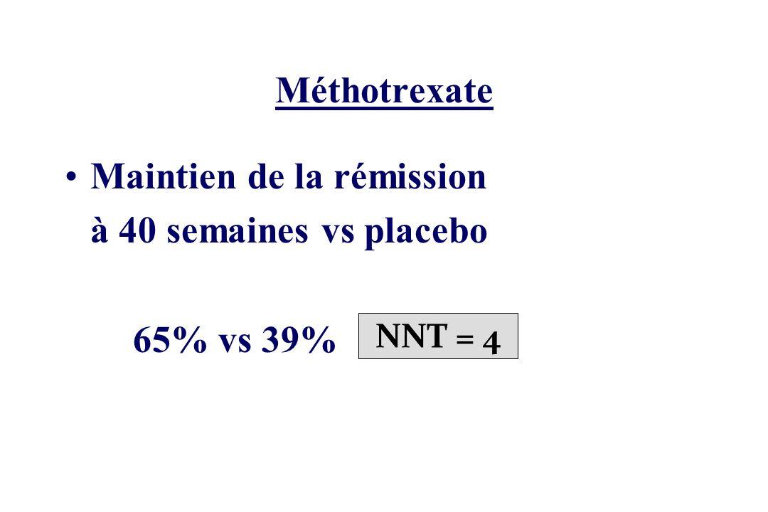 Méthotrexate Maintien de la rémission à 40 semaines vs placebo 65% vs 39% NNT = 4