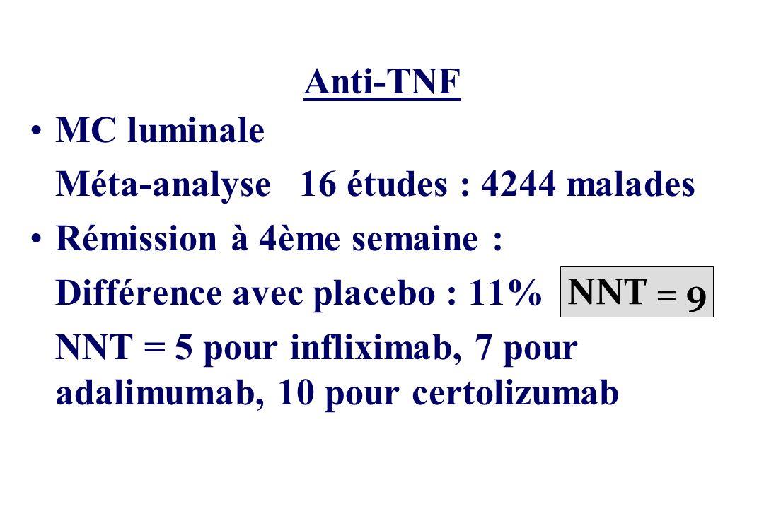 Anti-TNF MC luminale Méta-analyse 16 études : 4244 malades Rémission à 4ème semaine : Différence avec placebo : 11% NNT = 9 NNT = 5 pour infliximab, 7