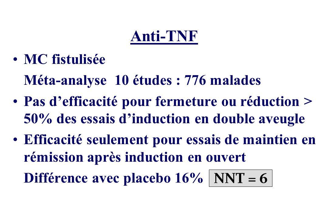 Anti-TNF MC fistulisée Méta-analyse 10 études : 776 malades Pas defficacité pour fermeture ou réduction > 50% des essais dinduction en double aveugle