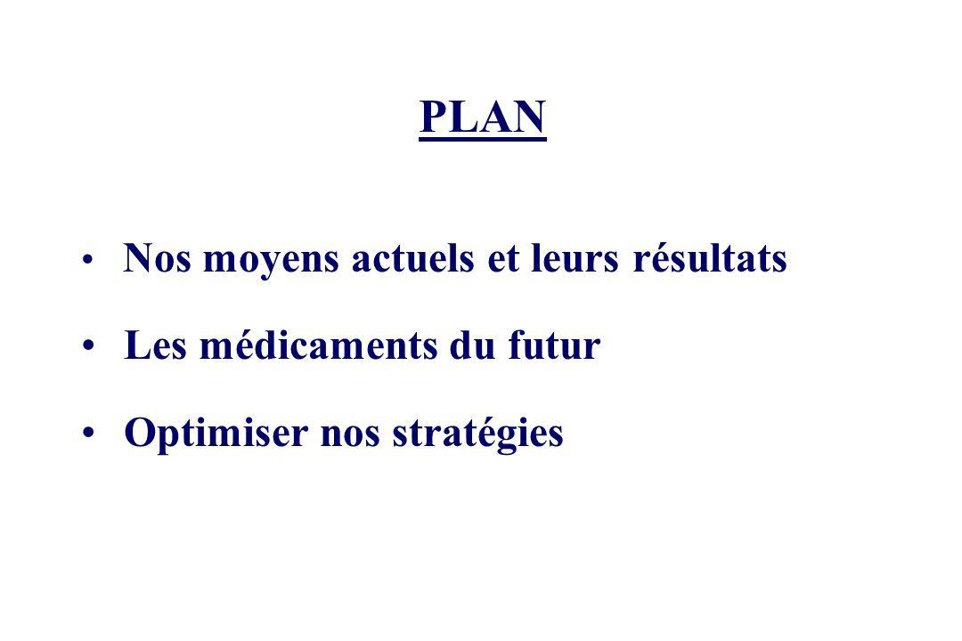 PLAN Nos moyens actuels et leurs résultats Les médicaments du futur Optimiser nos stratégies