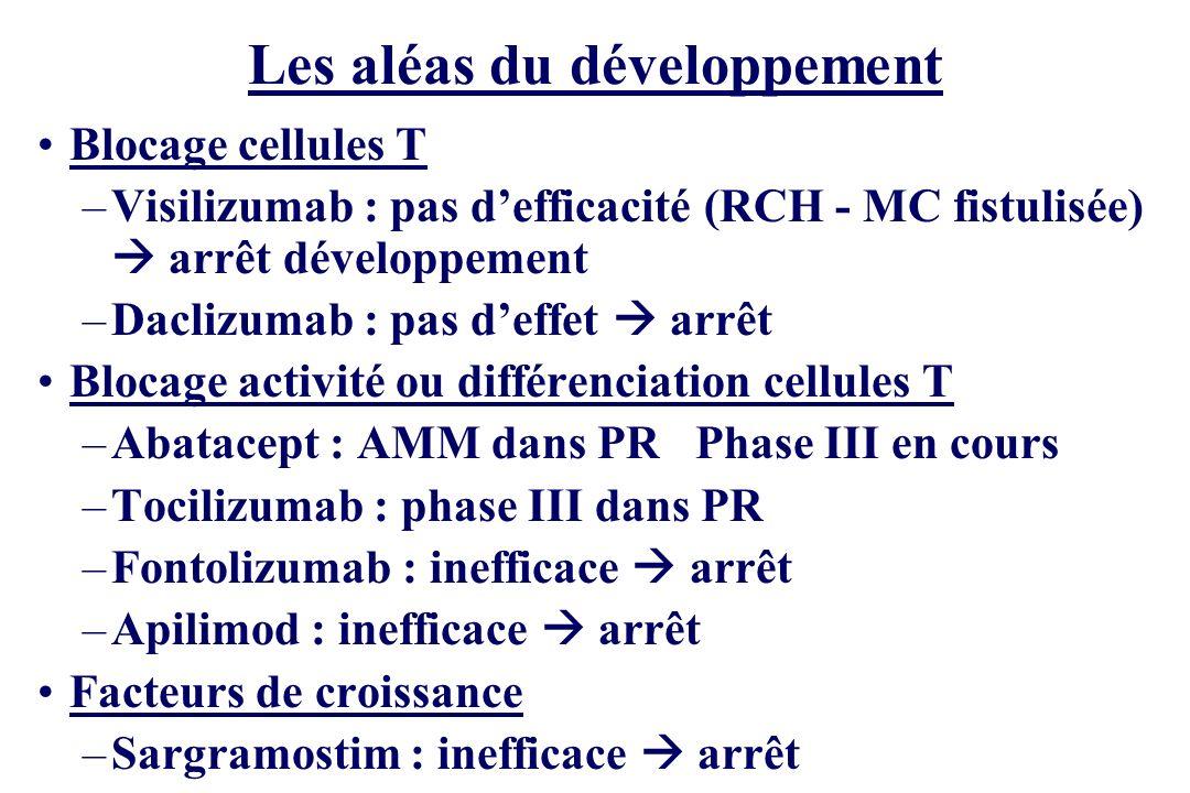 Les aléas du développement Blocage cellules T –Visilizumab : pas defficacité (RCH - MC fistulisée) arrêt développement –Daclizumab : pas deffet arrêt