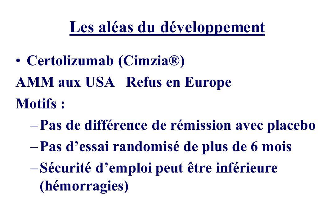 Les aléas du développement Certolizumab (Cimzia®) AMM aux USA Refus en Europe Motifs : –Pas de différence de rémission avec placebo –Pas dessai random