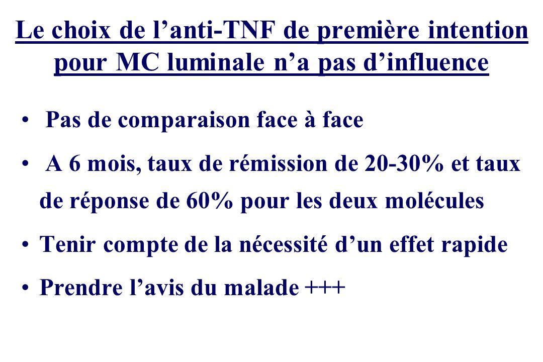 Le choix de lanti-TNF de première intention pour MC luminale na pas dinfluence Pas de comparaison face à face A 6 mois, taux de rémission de 20-30% et