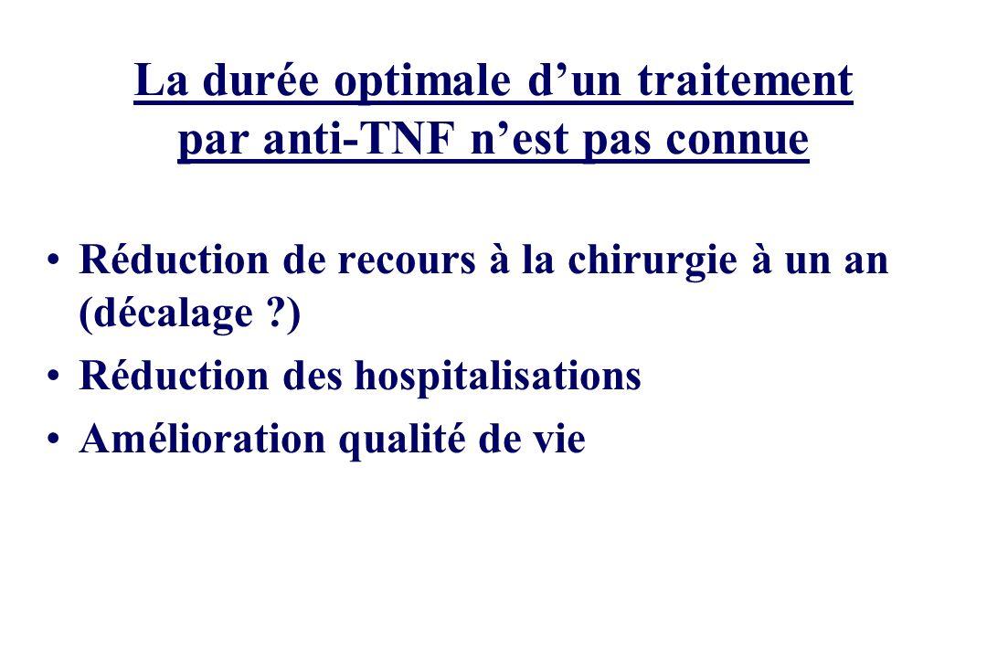 La durée optimale dun traitement par anti-TNF nest pas connue Réduction de recours à la chirurgie à un an (décalage ?) Réduction des hospitalisations