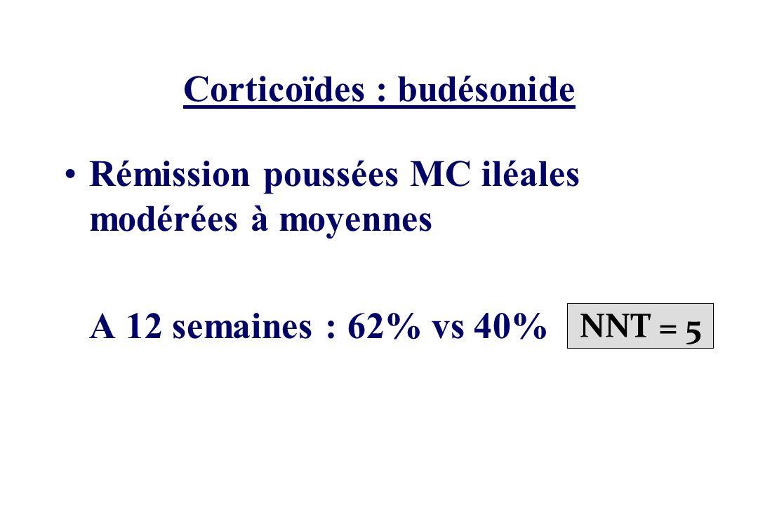 Corticoïdes : budésonide Rémission poussées MC iléales modérées à moyennes A 12 semaines : 62% vs 40% NNT = 5
