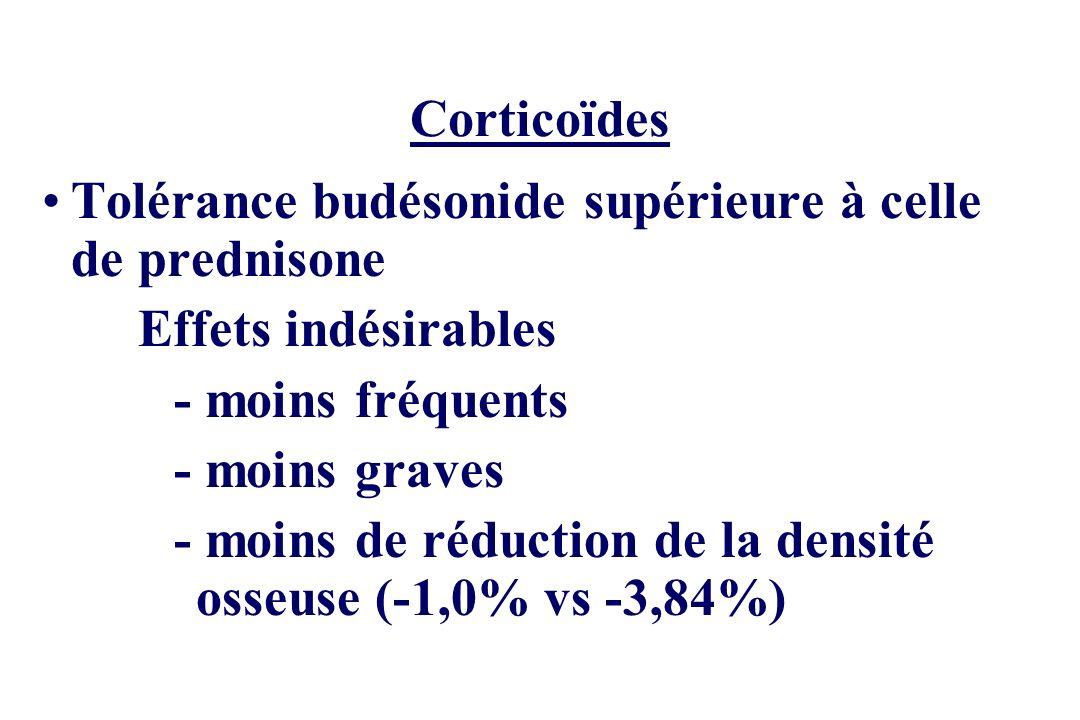 Corticoïdes Maintien en rémission Prednisone : absence defficacité (essai NCCDS de 1979) Budésonide : 4 essais négatifs NNT incalculable