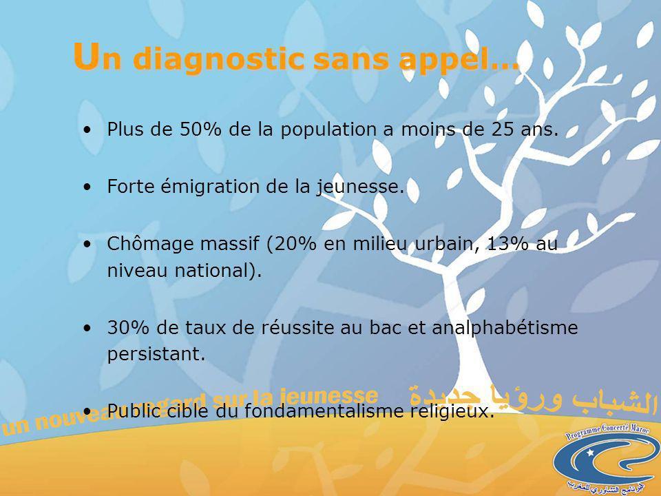 U n diagnostic sans appel… Plus de 50% de la population a moins de 25 ans.