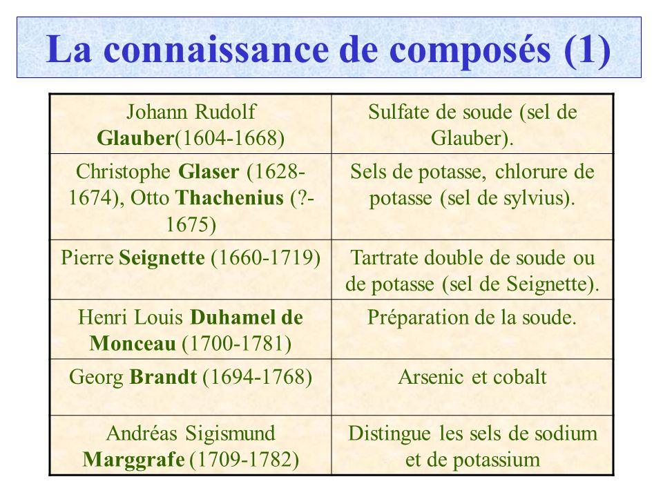 C.PAQUOT La connaissance de composés (1) Johann Rudolf Glauber(1604-1668) Sulfate de soude (sel de Glauber). Christophe Glaser (1628- 1674), Otto Thac
