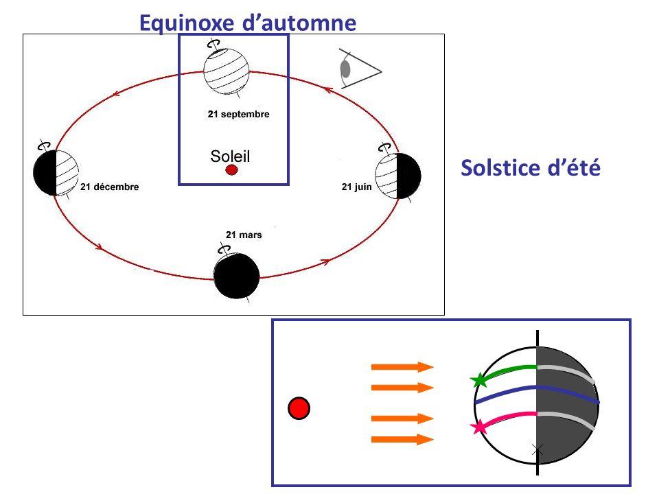 Equinoxe dautomne Solstice dété