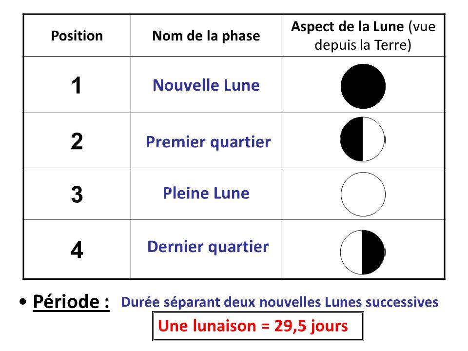 PositionNom de la phase Aspect de la Lune (vue depuis la Terre) 1 2 3 4 Nouvelle Lune Premier quartier Pleine Lune Dernier quartier Période : Durée sé