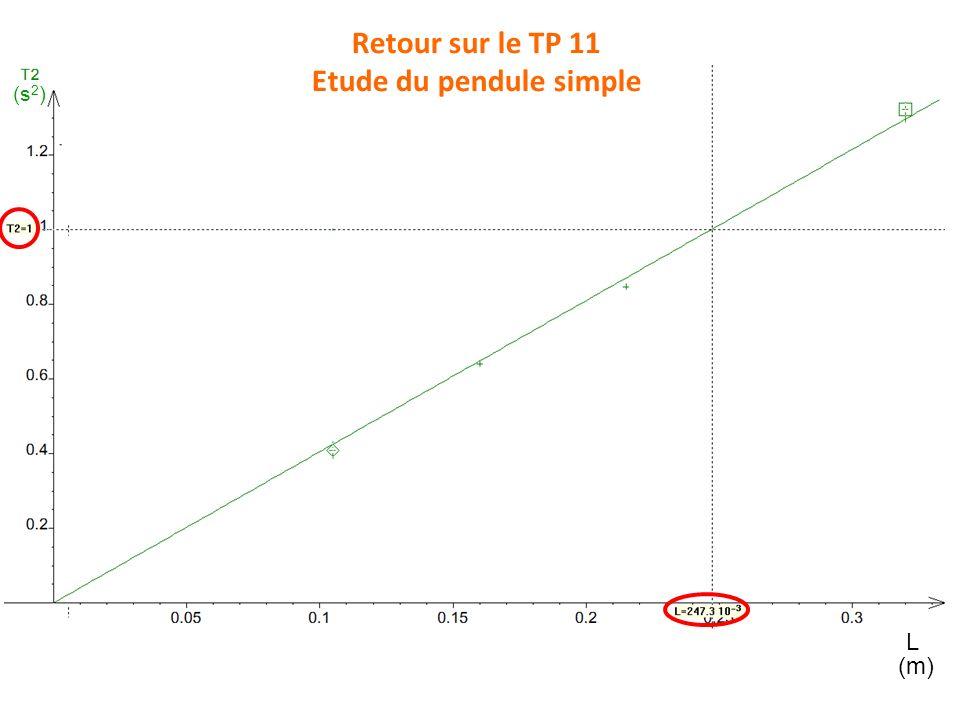 1.Comment mesurer le temps .Utilisation de phénomènes périodiques 1.1.