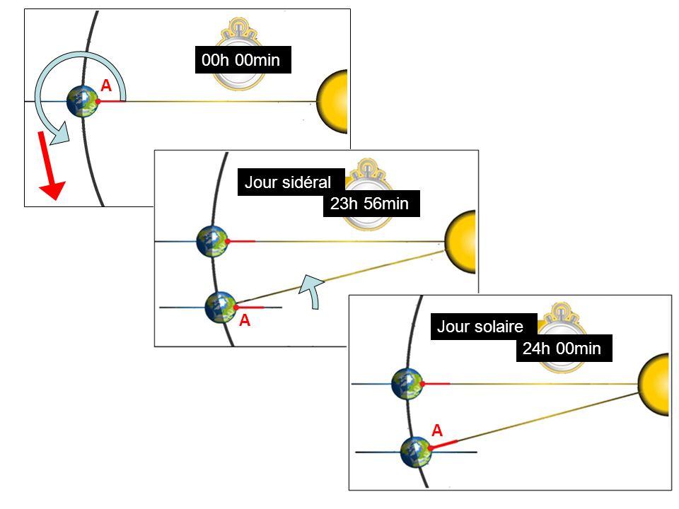 A 00h 00min A A A 23h 56min Jour sidéral 24h 00min Jour solaire