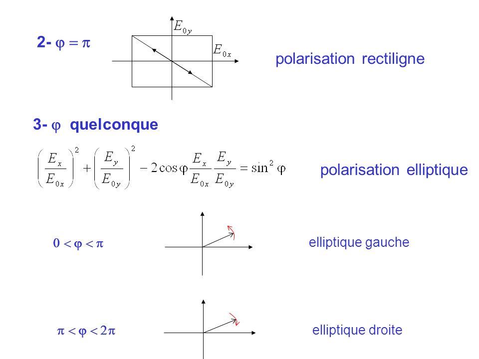 2- polarisation rectiligne 3- quelconque polarisation elliptique elliptique gauche elliptique droite