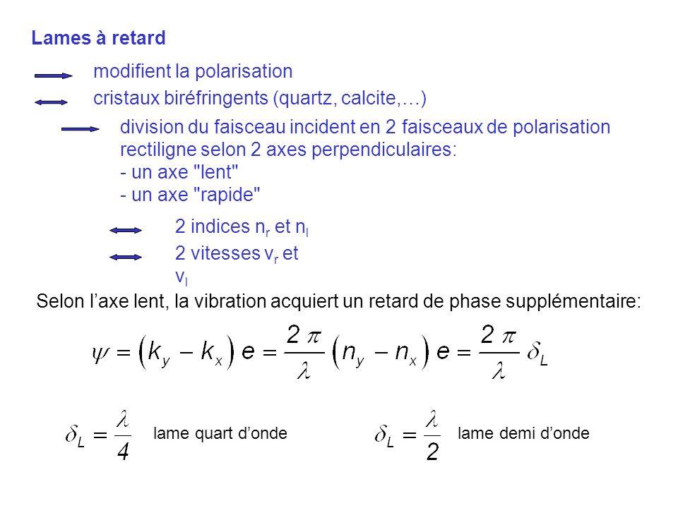 Lames à retard modifient la polarisation cristaux biréfringents (quartz, calcite,…) division du faisceau incident en 2 faisceaux de polarisation recti