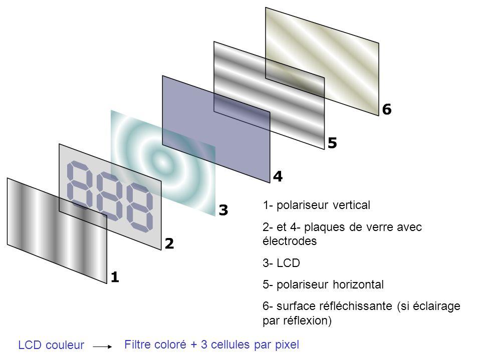 1- polariseur vertical 2- et 4- plaques de verre avec électrodes 3- LCD 5- polariseur horizontal 6- surface réfléchissante (si éclairage par réflexion