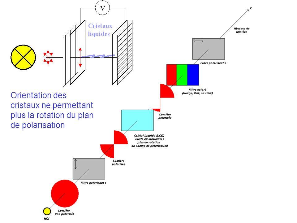 Orientation des cristaux ne permettant plus la rotation du plan de polarisation