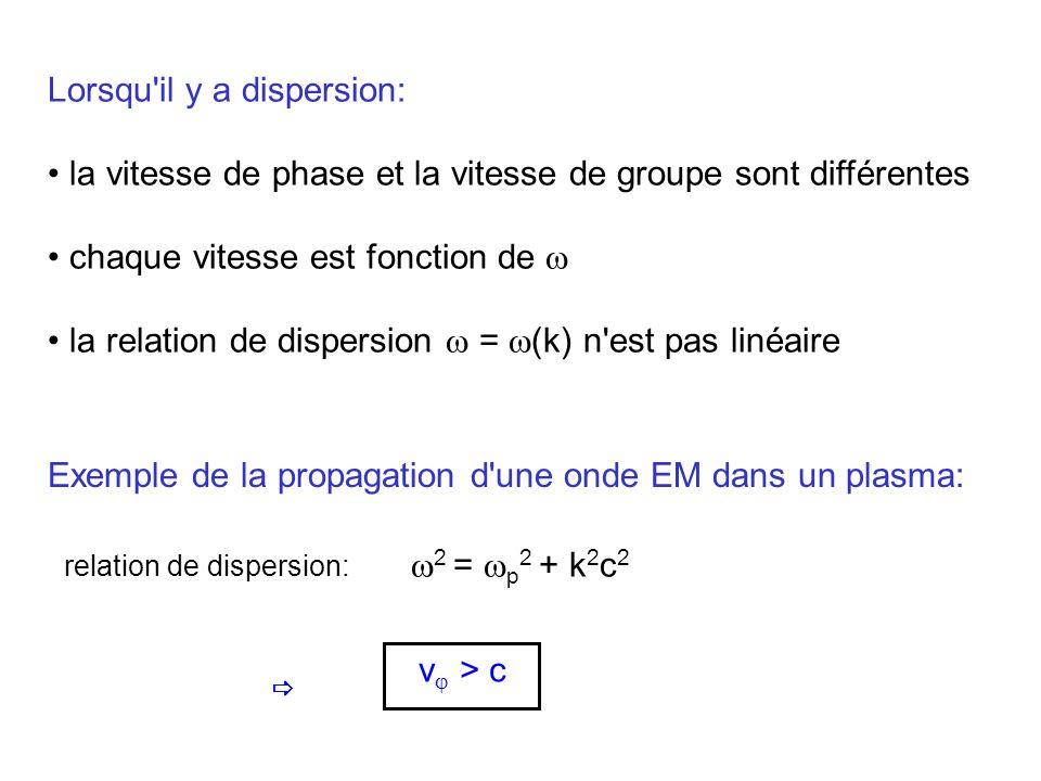 Lorsqu'il y a dispersion: la vitesse de phase et la vitesse de groupe sont différentes chaque vitesse est fonction de la relation de dispersion = (k)