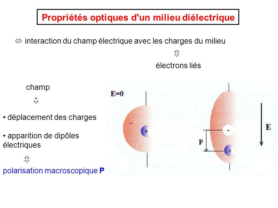 Propriétés optiques d'un milieu diélectrique interaction du champ électrique avec les charges du milieu électrons liés champ déplacement des charges a