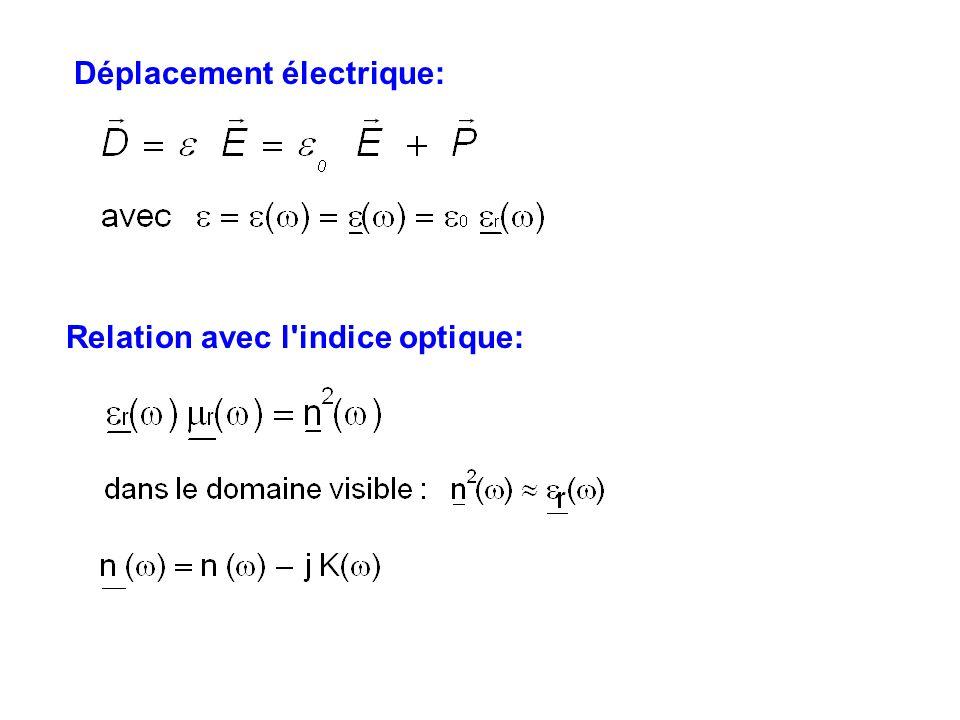 Déplacement électrique: Relation avec l'indice optique: