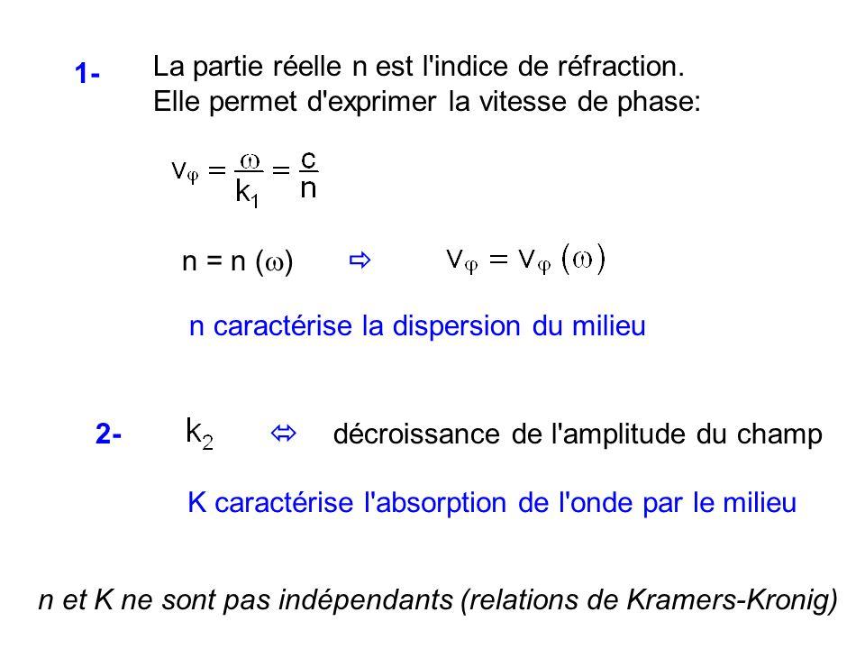 2- décroissance de l'amplitude du champ K caractérise l'absorption de l'onde par le milieu n et K ne sont pas indépendants (relations de Kramers-Kroni