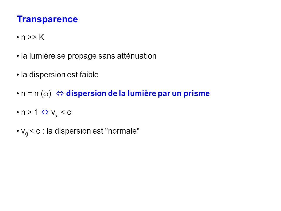 Transparence n >> K la lumière se propage sans atténuation la dispersion est faible n = n ( ) dispersion de la lumière par un prisme n > 1 v < c v g <