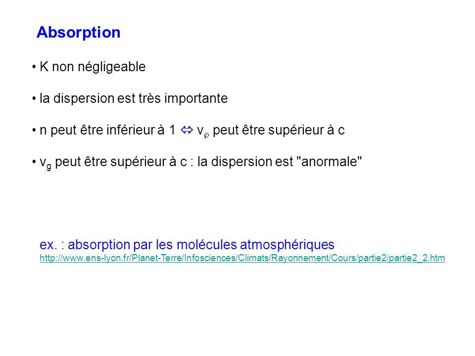 Absorption K non négligeable la dispersion est très importante n peut être inférieur à 1 v peut être supérieur à c v g peut être supérieur à c : la di