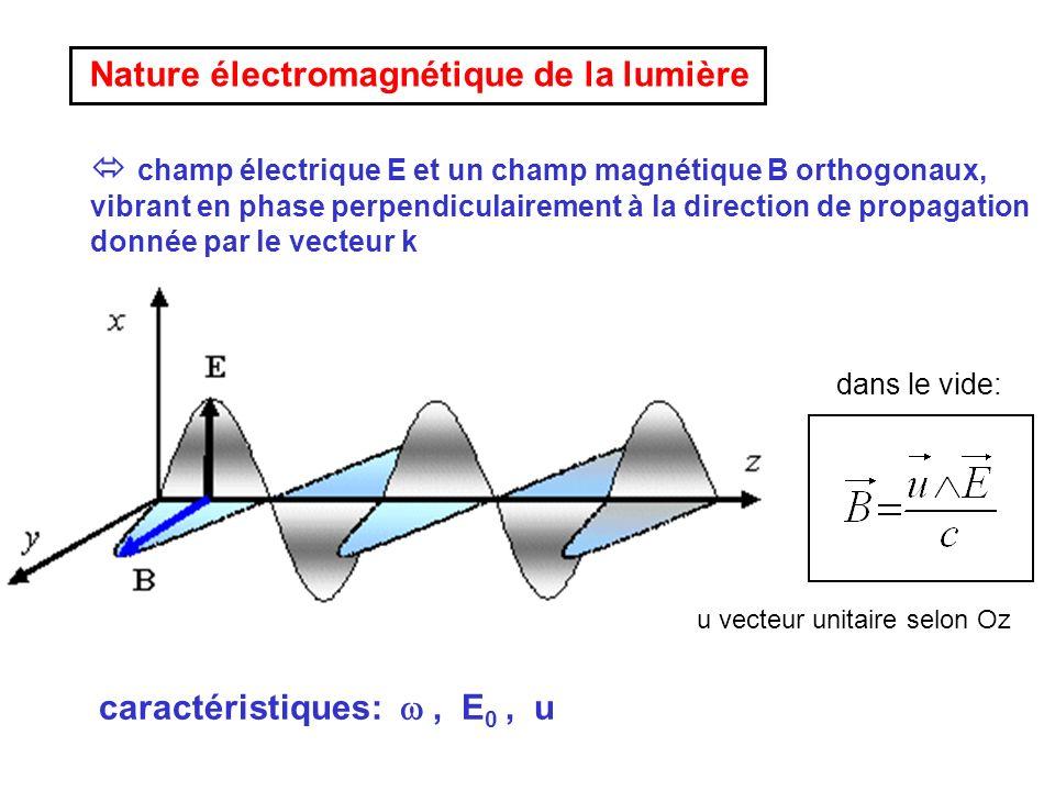 champ électrique E et un champ magnétique B orthogonaux, vibrant en phase perpendiculairement à la direction de propagation donnée par le vecteur k da