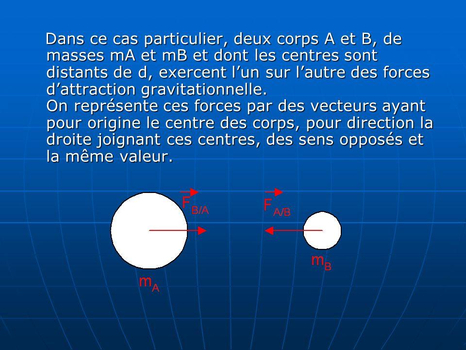 Dans ce cas particulier, deux corps A et B, de masses mA et mB et dont les centres sont distants de d, exercent lun sur lautre des forces dattraction