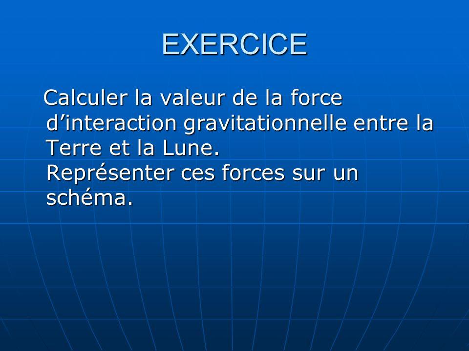EXERCICE Calculer la valeur de la force dinteraction gravitationnelle entre la Terre et la Lune. Représenter ces forces sur un schéma. Calculer la val