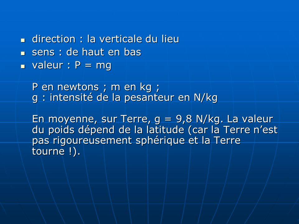 direction : la verticale du lieu direction : la verticale du lieu sens : de haut en bas sens : de haut en bas valeur : P = mg P en newtons ; m en kg ;