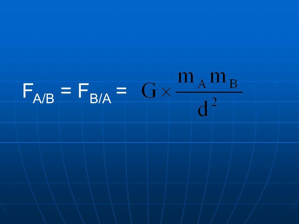 direction : la verticale du lieu direction : la verticale du lieu sens : de haut en bas sens : de haut en bas valeur : P = mg P en newtons ; m en kg ; g : intensité de la pesanteur en N/kg En moyenne, sur Terre, g = 9,8 N/kg.