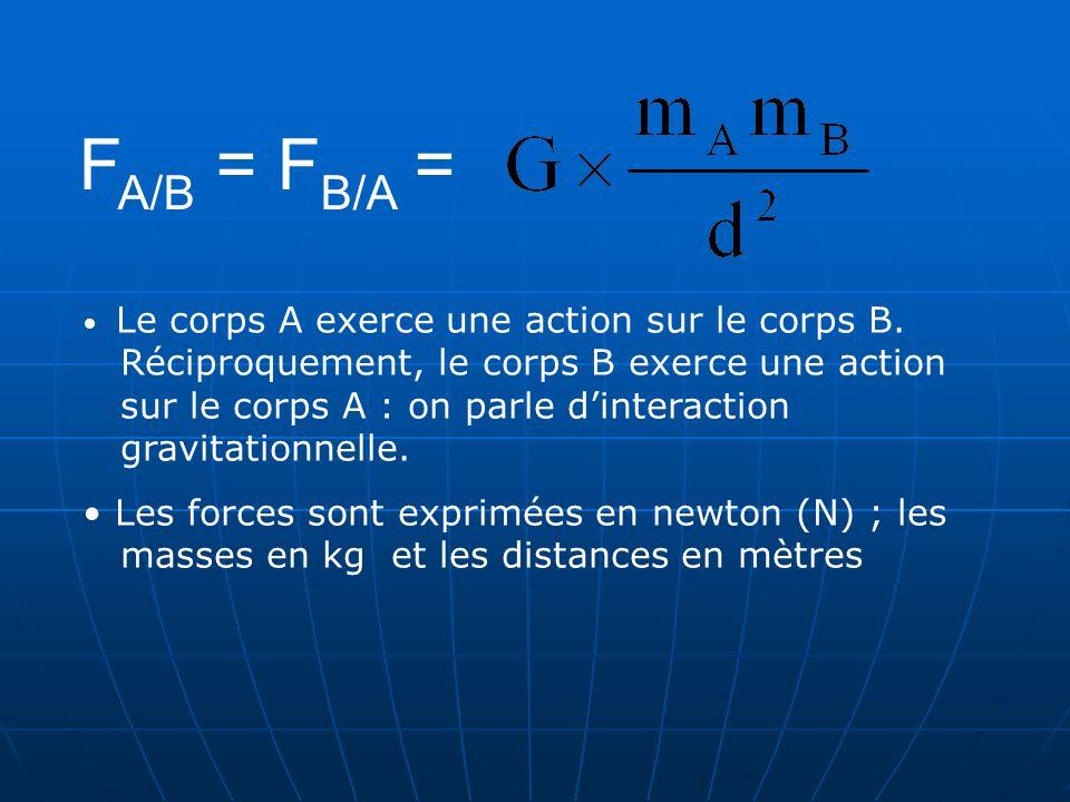 F A/B = F B/A = Le corps A exerce une action sur le corps B. Réciproquement, le corps B exerce une action sur le corps A : on parle dinteraction gravi
