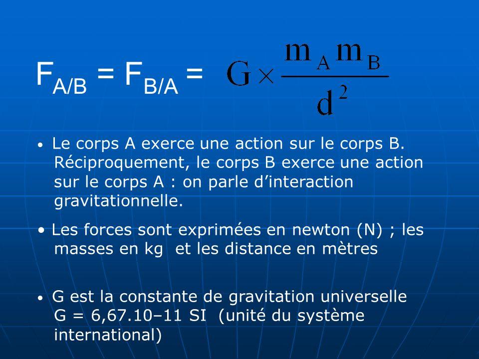 II. LOI DE GRAVITATION UNIVERSELLE 1.Énoncé 2.Cas des astres