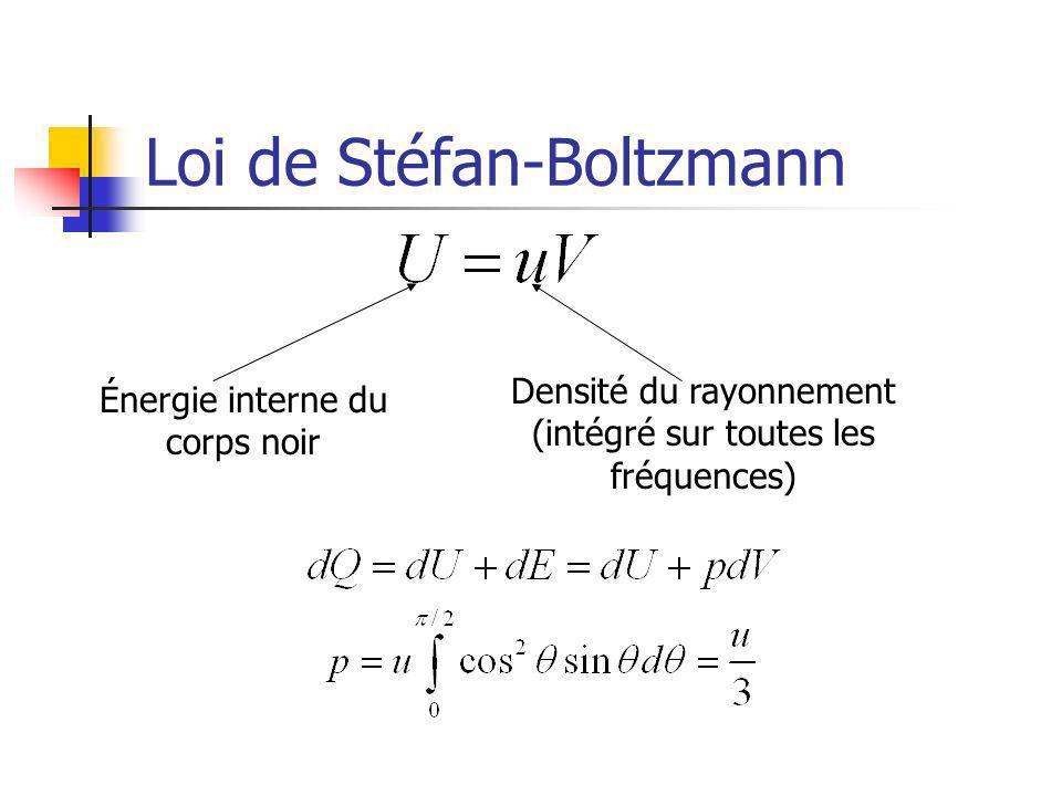 Loi de Stéfan-Boltzmann Énergie interne du corps noir Densité du rayonnement (intégré sur toutes les fréquences)