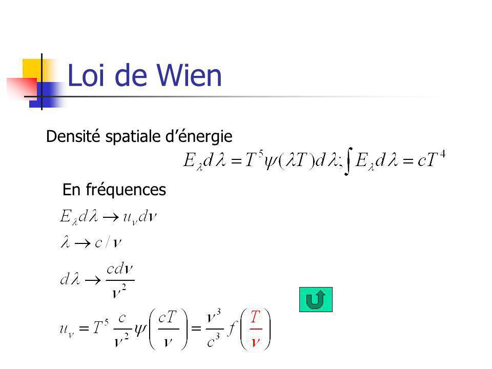 Loi de Wien Densité spatiale dénergie En fréquences