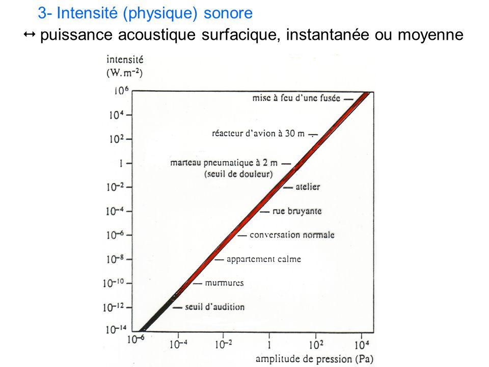 3- Intensité (physique) sonore puissance acoustique surfacique, instantanée ou moyenne
