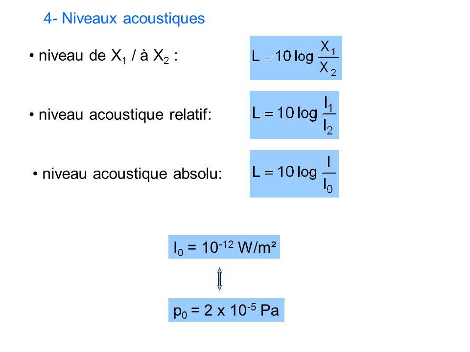 4- Niveaux acoustiques niveau de X 1 / à X 2 : niveau acoustique relatif: niveau acoustique absolu: I 0 = 10 -12 W/m² p 0 = 2 x 10 -5 Pa