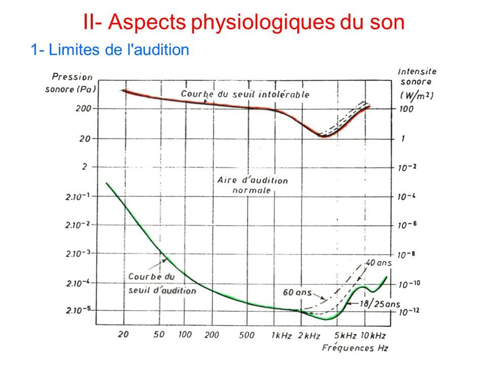 II- Aspects physiologiques du son 1- Limites de l'audition