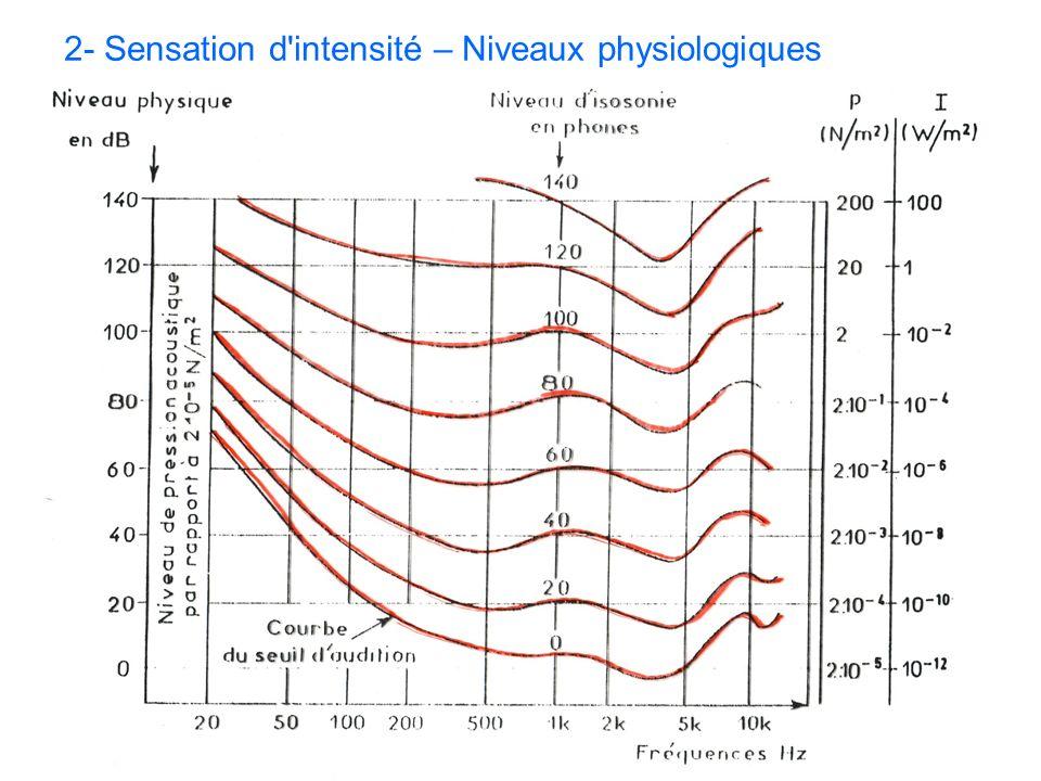 2- Sensation d'intensité – Niveaux physiologiques