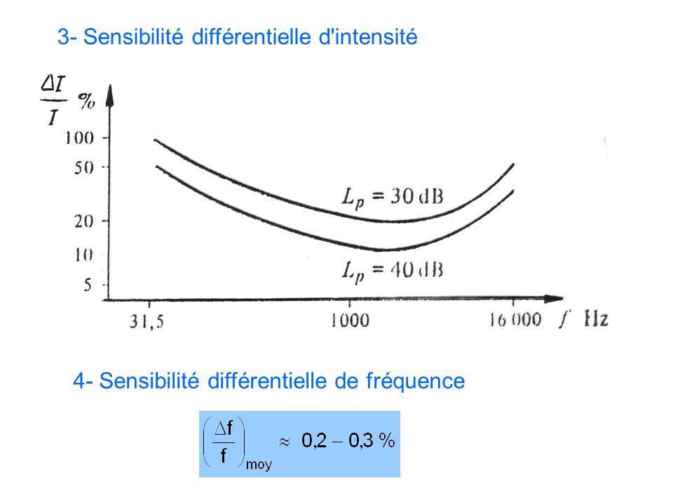 3- Sensibilité différentielle d'intensité 4- Sensibilité différentielle de fréquence