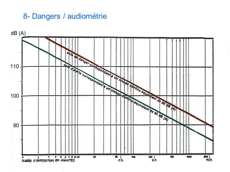 8- Dangers / audiométrie