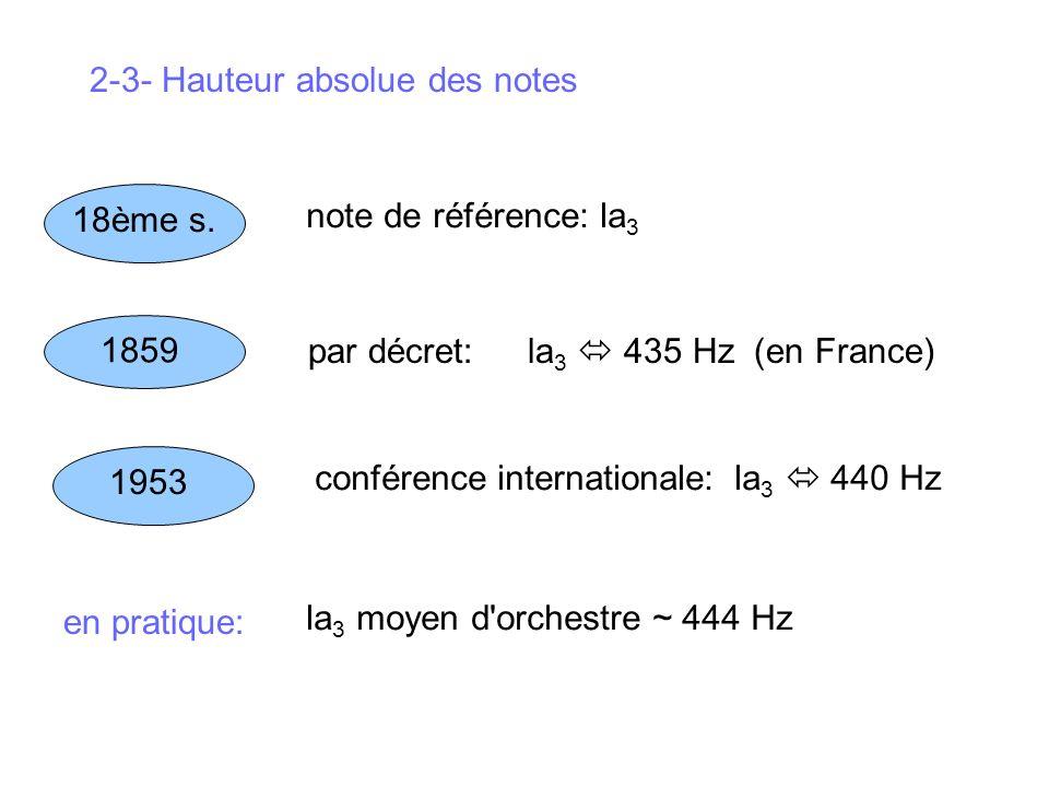 2-3- Hauteur absolue des notes 18ème s. note de référence: la 3 1859 par décret: la 3 435 Hz (en France) 1953 conférence internationale:la 3 440 Hz en
