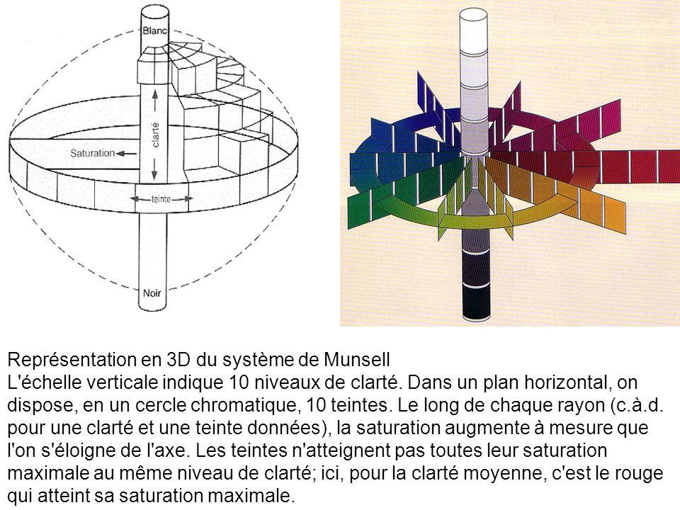 Représentation en 3D du système de Munsell L'échelle verticale indique 10 niveaux de clarté. Dans un plan horizontal, on dispose, en un cercle chromat
